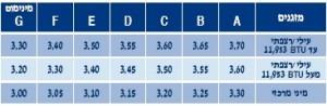 טבלה להשוואת דירוג אנרגטי ומדד COP של מזגנים
