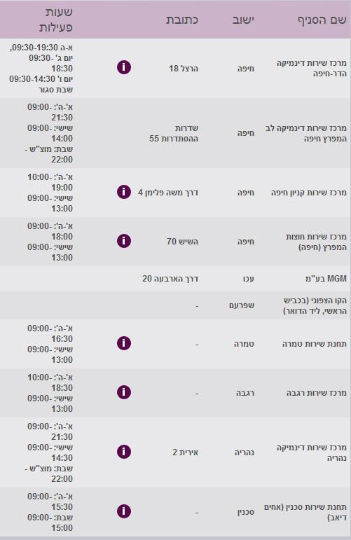 סלקום חיפה סניפים